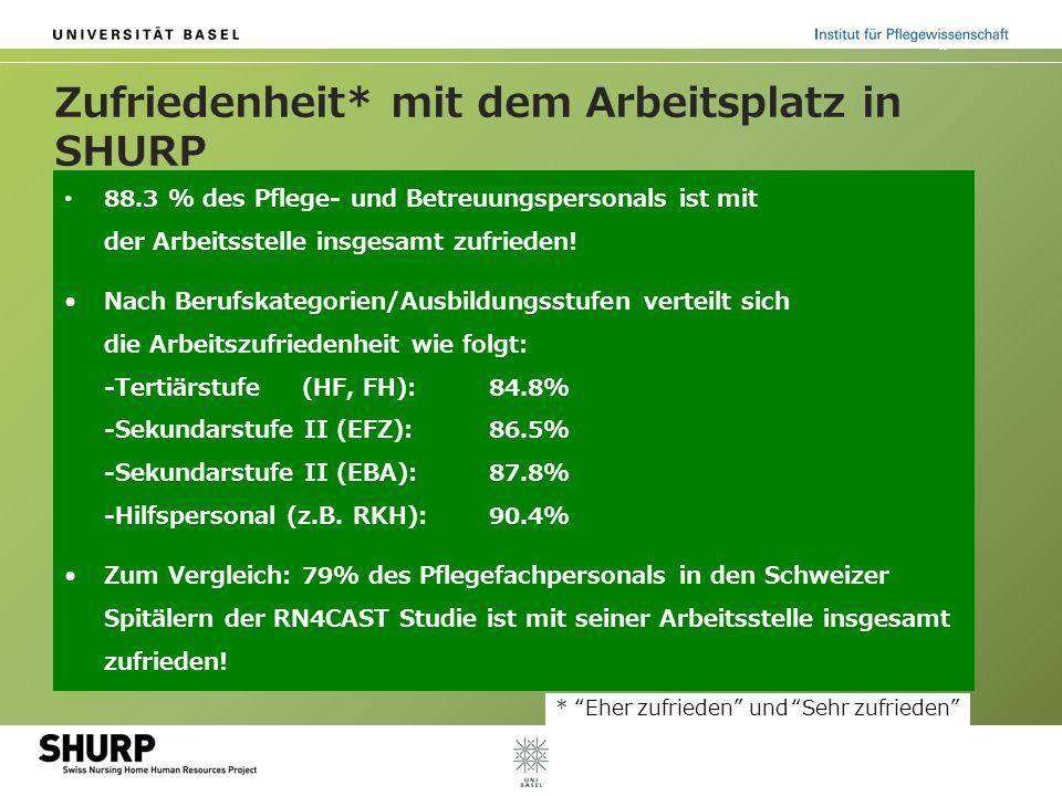 Zufriedenheit* mit dem Arbeitsplatz in SHURP 88.3 % des Pflege- und Betreuungspersonals ist mit der Arbeitsstelle insgesamt zufrieden.