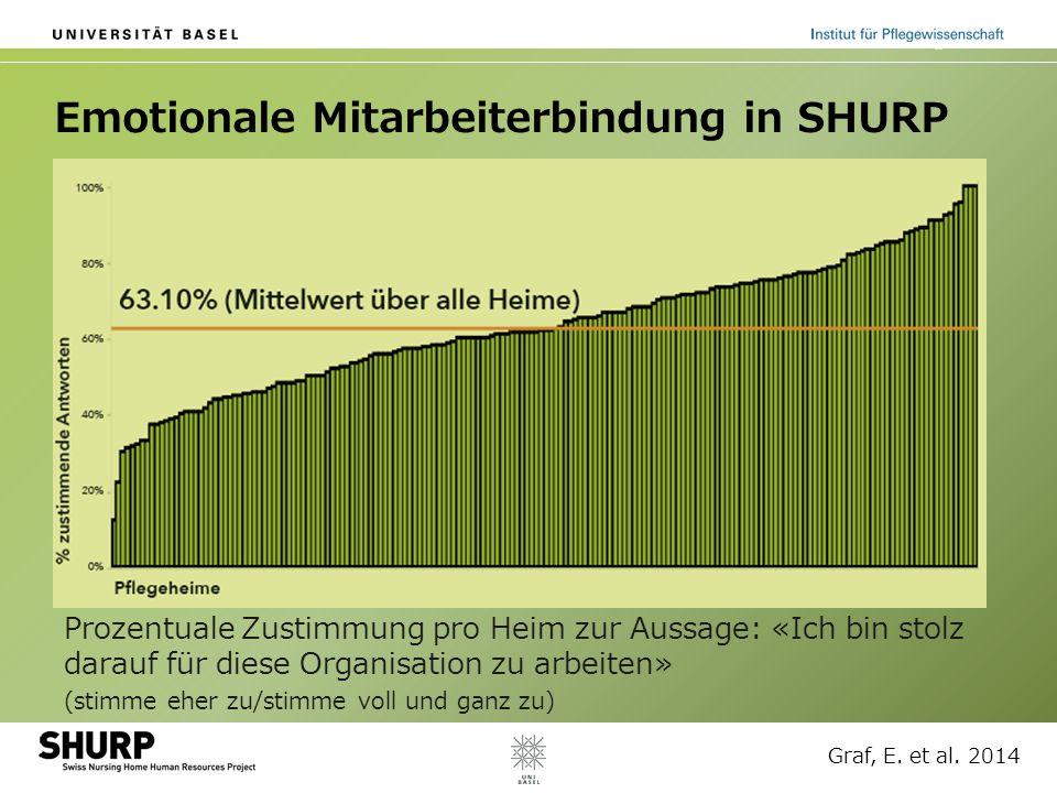 Emotionale Mitarbeiterbindung in SHURP Prozentuale Zustimmung pro Heim zur Aussage: «Ich bin stolz darauf für diese Organisation zu arbeiten» (stimme
