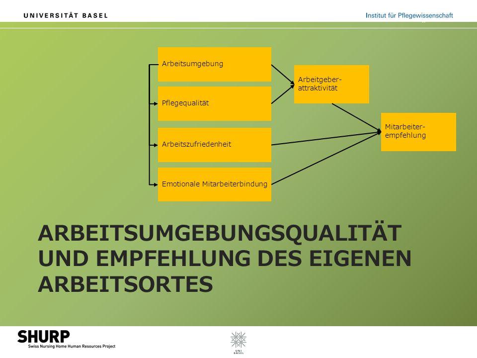 ARBEITSUMGEBUNGSQUALITÄT UND EMPFEHLUNG DES EIGENEN ARBEITSORTES Arbeitsumgebung Arbeitgeber- attraktivität Pflegequalität Arbeitszufriedenheit Emotio