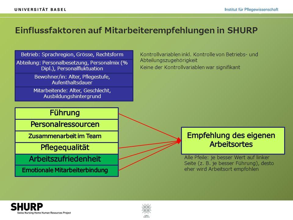 Einflussfaktoren auf Mitarbeiterempfehlungen in SHURP Betrieb: Sprachregion, Grösse, Rechtsform Abteilung: Personalbesetzung, Personalmix (% Dipl.), P