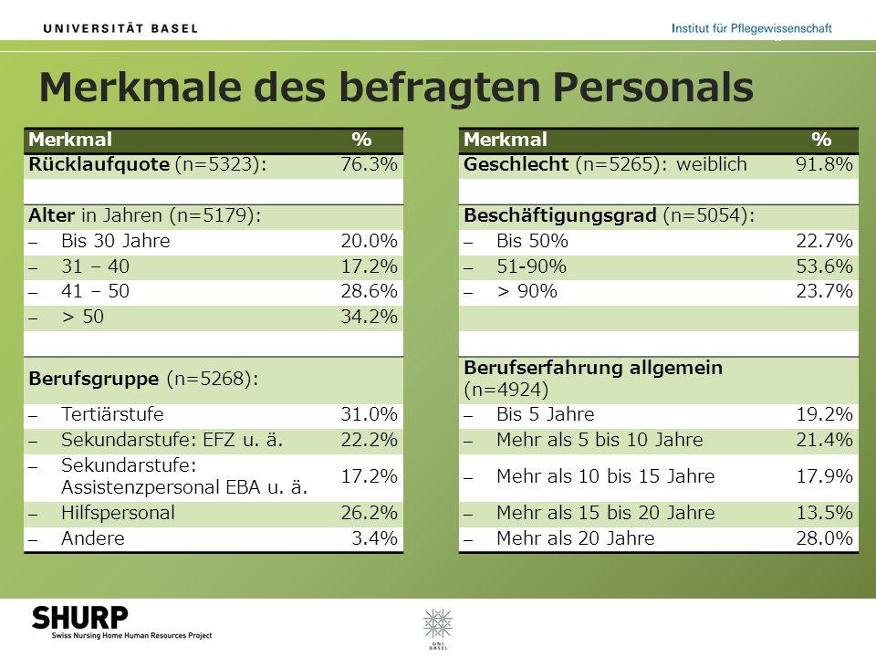 Merkmale des befragten Personals Merkmal% % Rücklaufquote (n=5323):76.3%Geschlecht (n=5265): weiblich91.8% Alter in Jahren (n=5179): Beschäftigungsgrad (n=5054): – Bis 30 Jahre20.0% – Bis 50%22.7% – 31 – 4017.2% – 51-90%53.6% – 41 – 5028.6% – > 90%23.7% – > 5034.2% Berufsgruppe (n=5268): Berufserfahrung allgemein (n=4924) – Tertiärstufe31.0% – Bis 5 Jahre19.2% – Sekundarstufe: EFZ u.