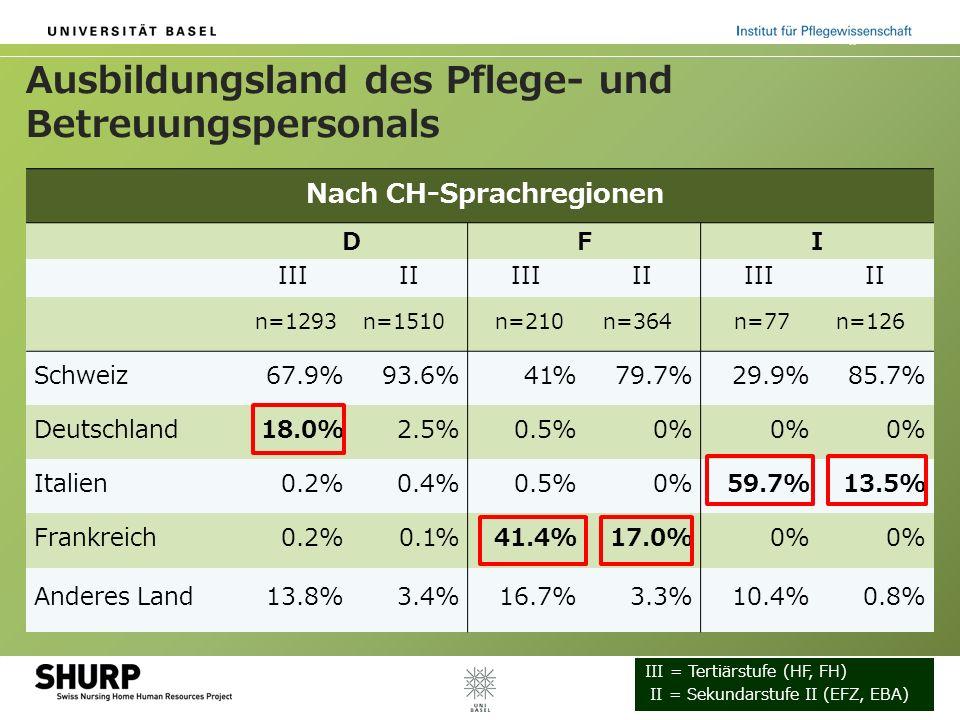Ausbildungsland des Pflege- und Betreuungspersonals Nach CH-Sprachregionen DFI IIIIIIIIIIIIIII n=1293n=1510 n=210n=364 n=77n=126 Schweiz67.9%93.6%41%7
