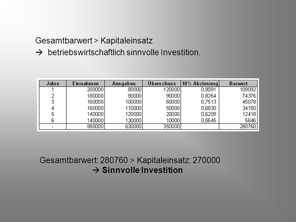 Gesamtbarwert > Kapitaleinsatz  betriebswirtschaftlich sinnvolle Investition. Gesamtbarwert: 280760 > Kapitaleinsatz: 270000  Sinnvolle Investition