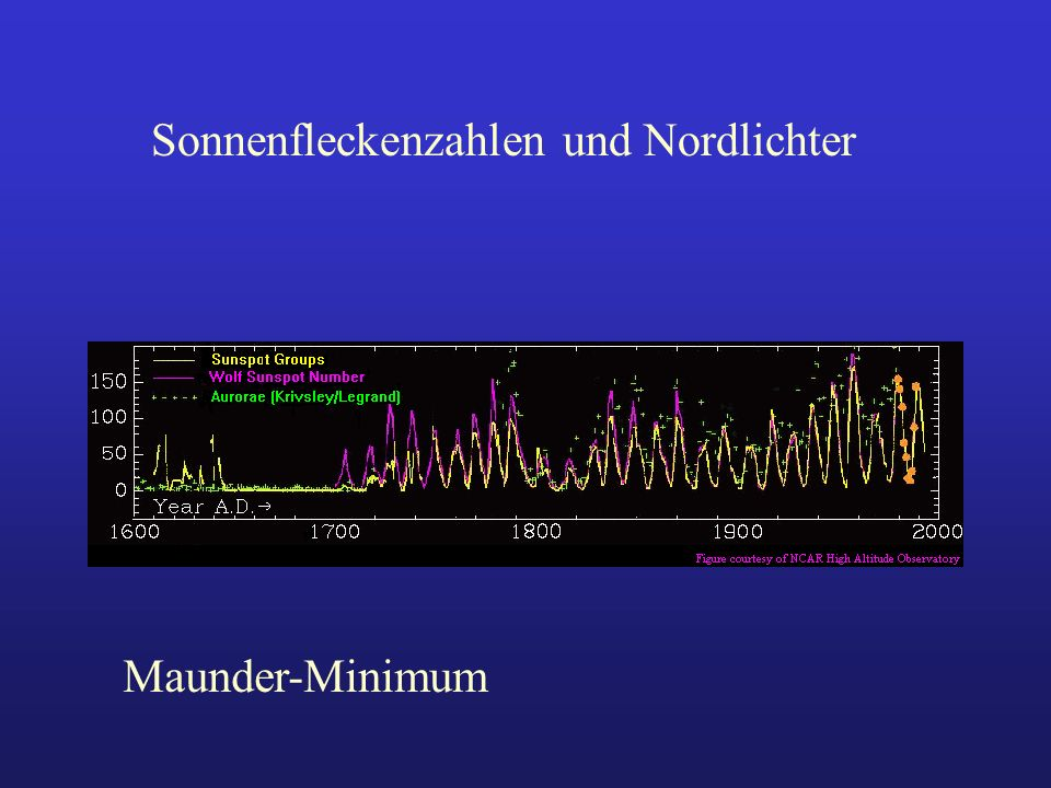 Sonnenfleckenzahlen und Nordlichter Maunder-Minimum