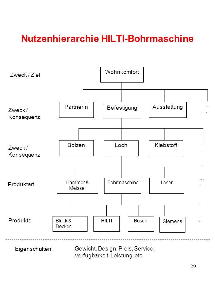 29 Nutzenhierarchie HILTI-Bohrmaschine Hammer & Meissel BohrmaschineLaser HILTIBlack & Decker Bosch ….…. ….…. ….…. ….…. Zweck / Konsequenz Produkte Pr