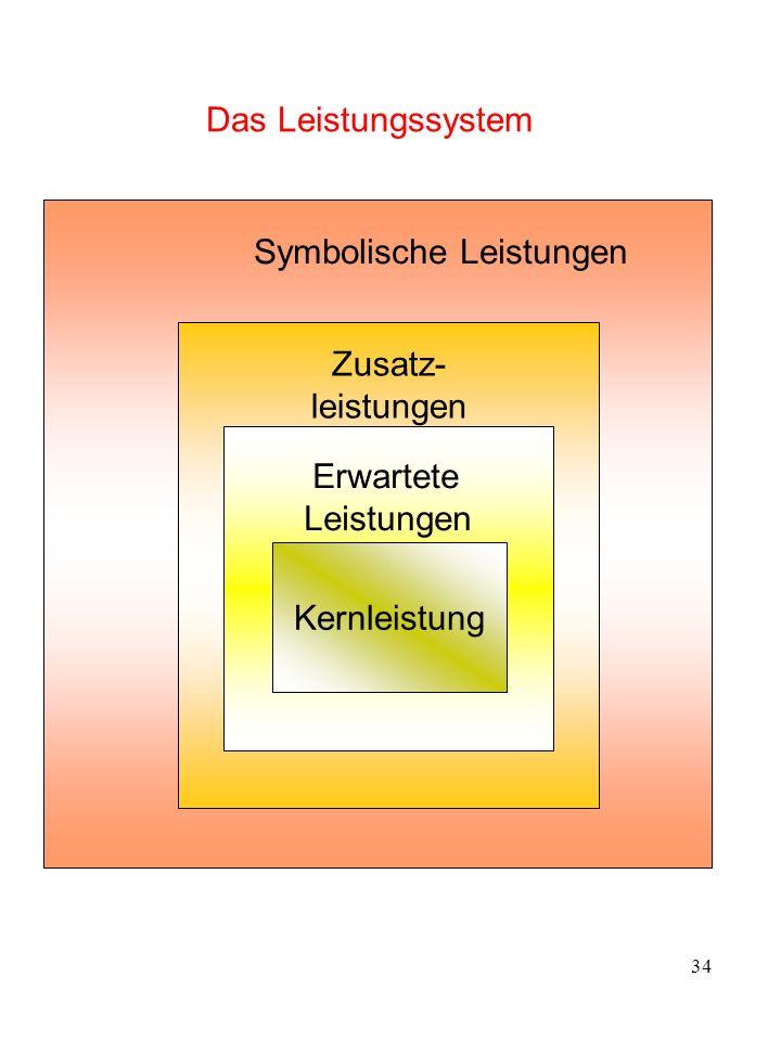 34 Das Leistungssystem Symbolische Leistungen Zusatz- leistungen Erwartete Leistungen Kernleistung