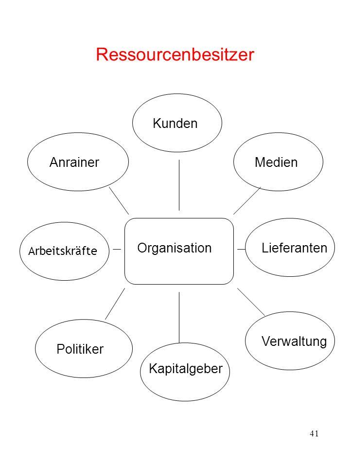 41 Ressourcenbesitzer Organisation AnrainerKundenMedien Lieferanten Verwaltung Kapitalgeber Politiker Arbeitskräfte