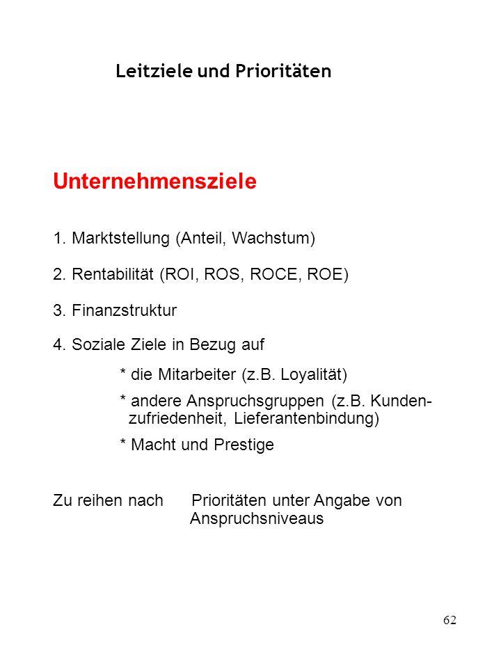 62 Unternehmensziele 1. Marktstellung (Anteil, Wachstum) 2. Rentabilität (ROI, ROS, ROCE, ROE) 3. Finanzstruktur 4. Soziale Ziele in Bezug auf * die M