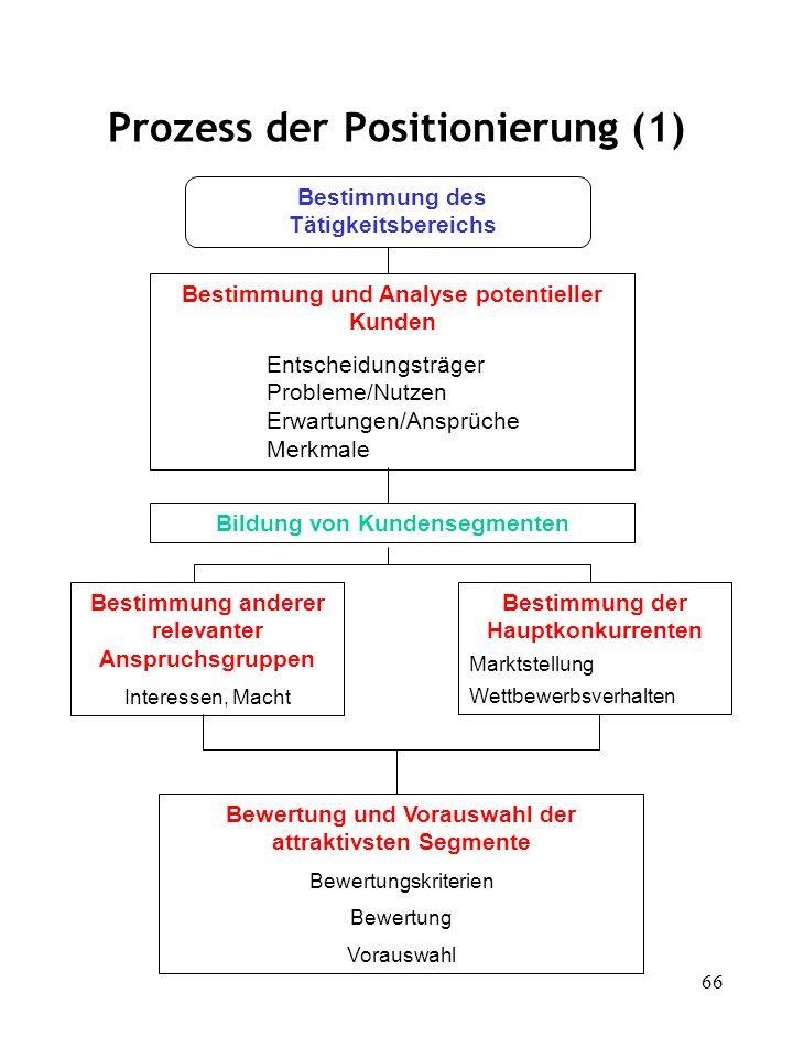 66 Prozess der Positionierung (1) Bestimmung des Tätigkeitsbereichs Bestimmung und Analyse potentieller Kunden Entscheidungsträger Probleme/Nutzen Erw