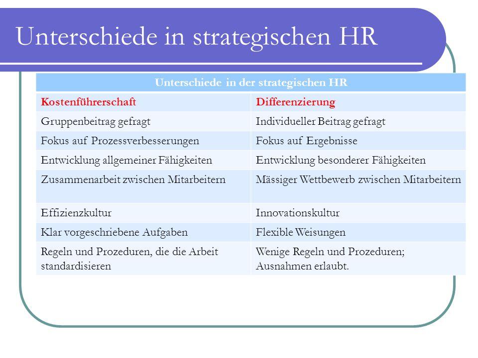 Unterschiede in strategischen HR Unterschiede in der strategischen HR KostenführerschaftDifferenzierung Gruppenbeitrag gefragtIndividueller Beitrag ge
