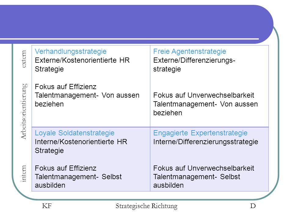Verhandlungsstrategie Externe/Kostenorientierte HR Strategie Fokus auf Effizienz Talentmanagement- Von aussen beziehen Freie Agentenstrategie Externe/Differenzierungs- strategie Fokus auf Unverwechselbarkeit Talentmanagement- Von aussen beziehen Loyale Soldatenstrategie Interne/Kostenorientierte HR Strategie Fokus auf Effizienz Talentmanagement- Selbst ausbilden Engagierte Expertenstrategie Interne/Differenzierungsstrategie Fokus auf Unverwechselbarkeit Talentmanagement- Selbst ausbilden intern Arbeitsorientierung extern KF Strategische Richtung D