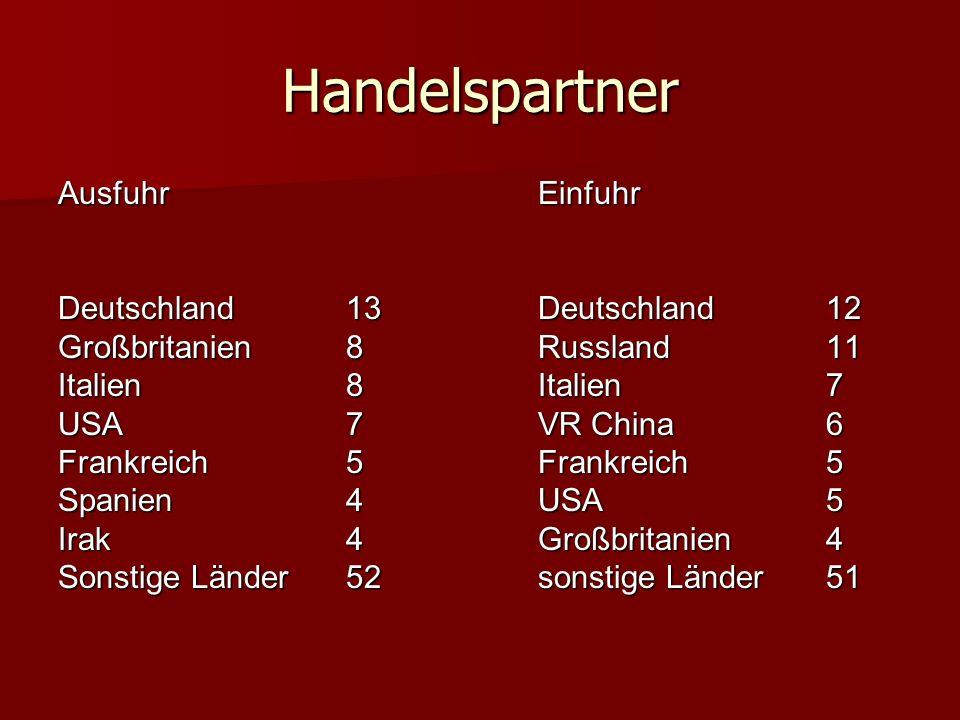 Handelspartner AusfuhrEinfuhr Deutschland13Deutschland12 Großbritanien8Russland11 Italien8Italien7 USA7VR China6 Frankreich5Frankreich5 Spanien4USA5 I
