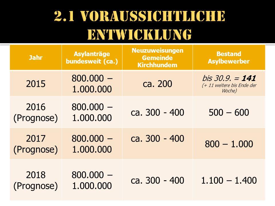 Jahr Asylanträge bundesweit (ca.) Neuzuweisungen Gemeinde Kirchhundem Bestand Asylbewerber 2015 800.000 – 1.000.000 ca.