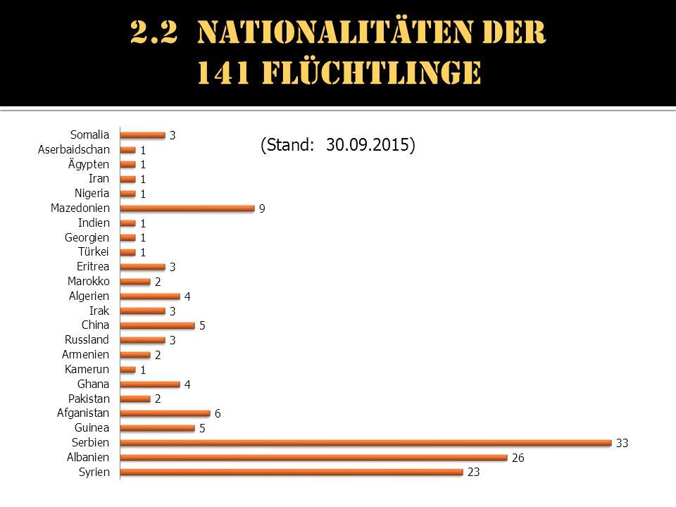 2.2 Nationalitäten der 141 Flüchtlinge (Stand: 30.09.2015)