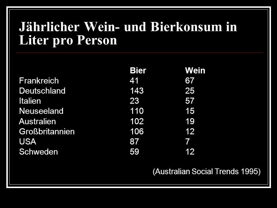 Jährlicher Wein- und Bierkonsum in Liter pro Person BierWein Frankreich4167 Deutschland14325 Italien2357 Neuseeland11015 Australien10219 Großbritannien10612 USA877 Schweden5912 (Australian Social Trends 1995)
