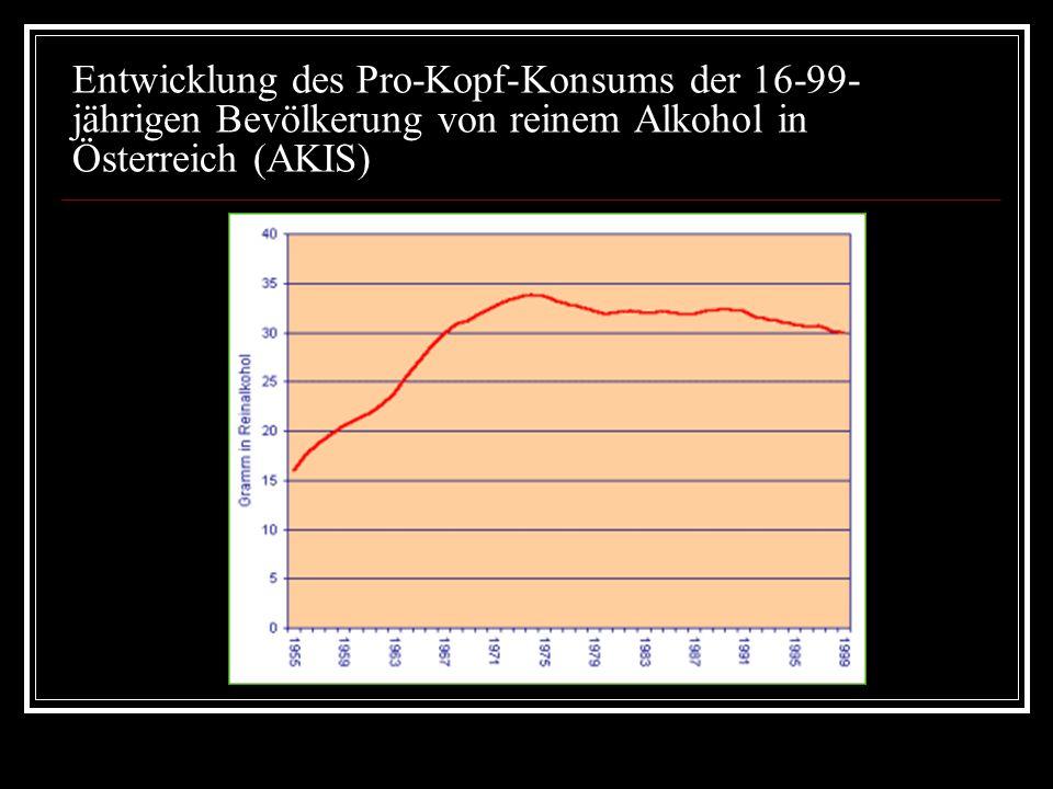 Entwicklung des Pro-Kopf-Konsums der 16-99- jährigen Bevölkerung von reinem Alkohol in Österreich (AKIS)