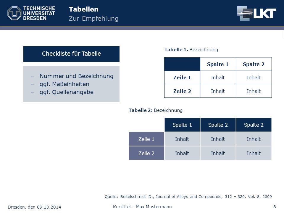 Dresden, den 09.10.2014 Kurztitel – Max Mustermann8 Tabellen Zur Empfehlung Nummer und Bezeichnung ggf. Maßeinheiten ggf. Quellenangabe Checkliste