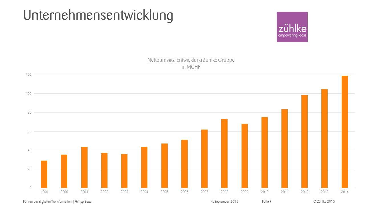 © Zühlke 2015 Facts & Figures Mehr als 8 000 Projekte realisiert 119 Mio.