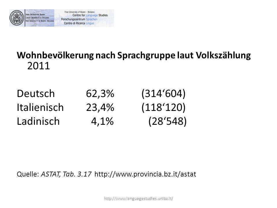 Wohnbevölkerung nach Sprachgruppe laut Volkszählung 2011 Deutsch 62,3% (314'604) Italienisch23,4% (118'120) Ladinisch 4,1% (28'548) Quelle: ASTAT, Tab.