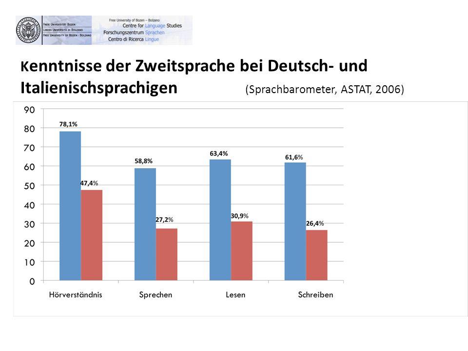 K enntnisse der Zweitsprache bei Deutsch- und Italienischsprachigen (Sprachbarometer, ASTAT, 2006)