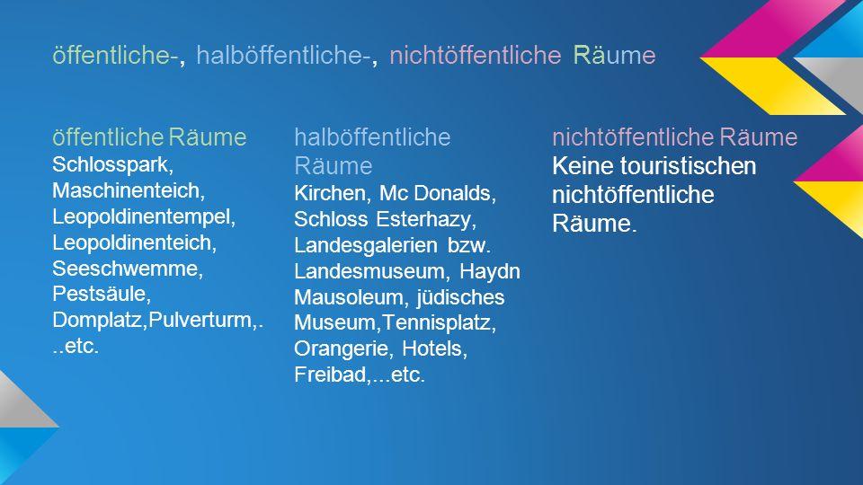 öffentliche-, halböffentliche-, nichtöffentliche Räume öffentliche Räume Schlosspark, Maschinenteich, Leopoldinentempel, Leopoldinenteich, Seeschwemme, Pestsäule, Domplatz,Pulverturm,...etc.