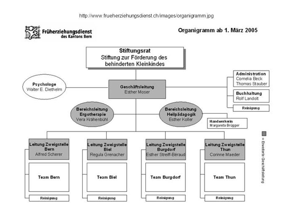 http://www.frueherziehungsdienst.ch/images/organigramm.jpg