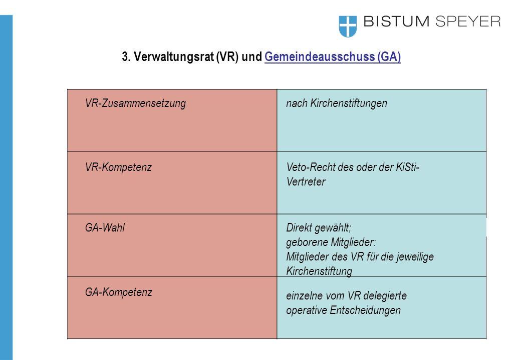 3. Verwaltungsrat (VR) und Gemeindeausschuss (GA) VR-Zusammensetzung VR-Kompetenz GA-Wahl nach Kirchenstiftungen Veto-Recht des oder der KiSti- Vertre