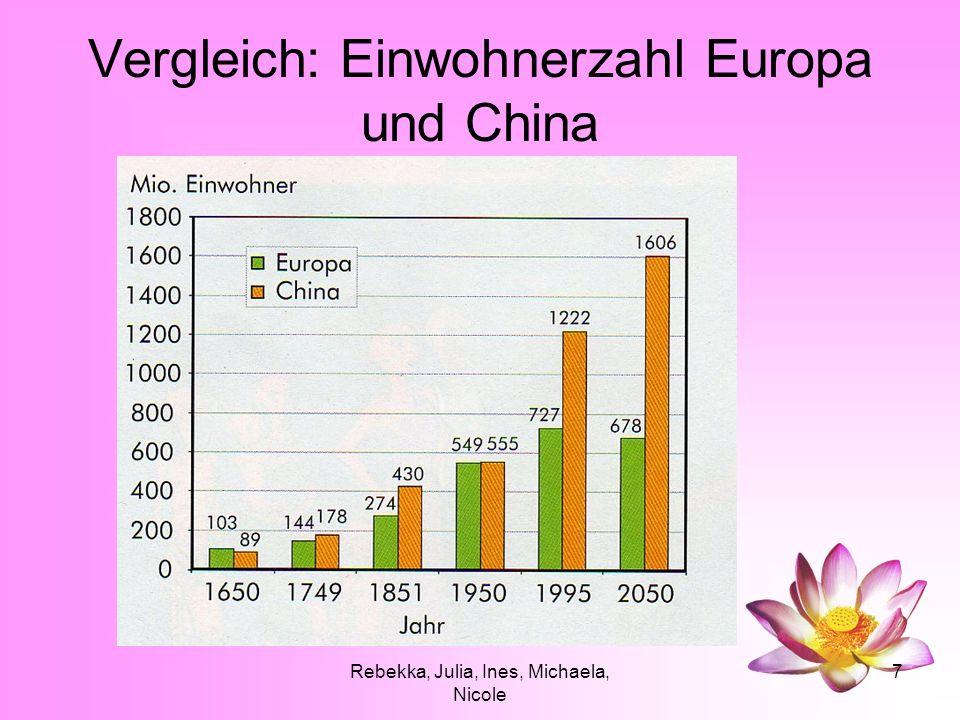 Rebekka, Julia, Ines, Michaela, Nicole 7 Vergleich: Einwohnerzahl Europa und China