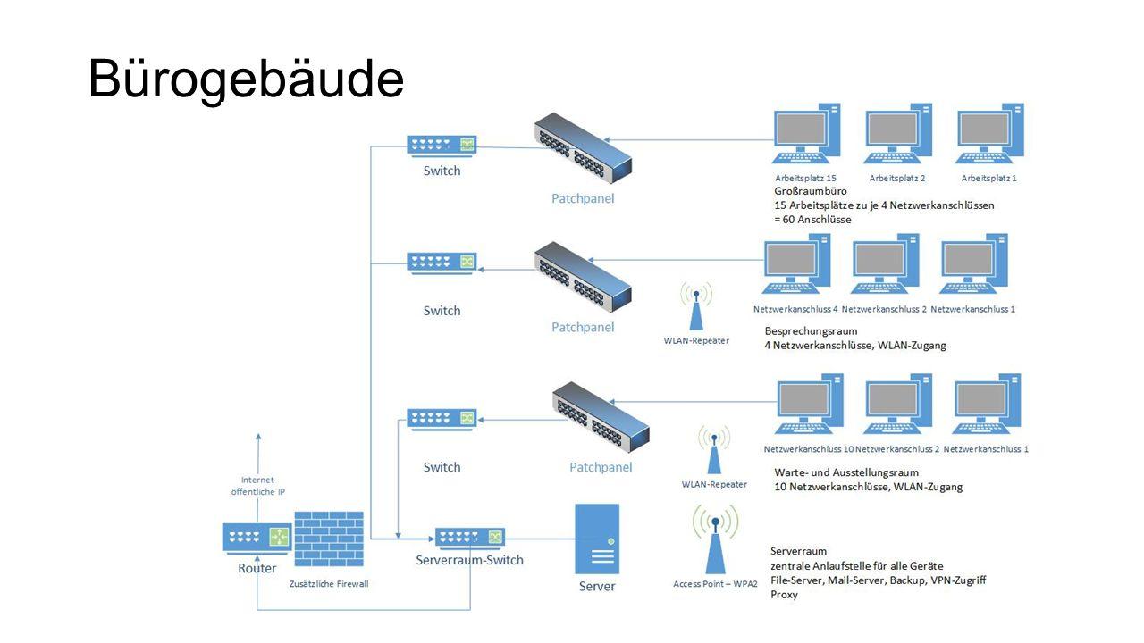 Pro Raum ein Switch mit ausreichend Ports WLAN-Repeater Signalstärke aufrecht erhalten Serverraum zentraler Switch  hier laufen alle anderen zusammen WLAN-Access Point Firewall für zusätzliche Sicherheit Router für Internetzugang