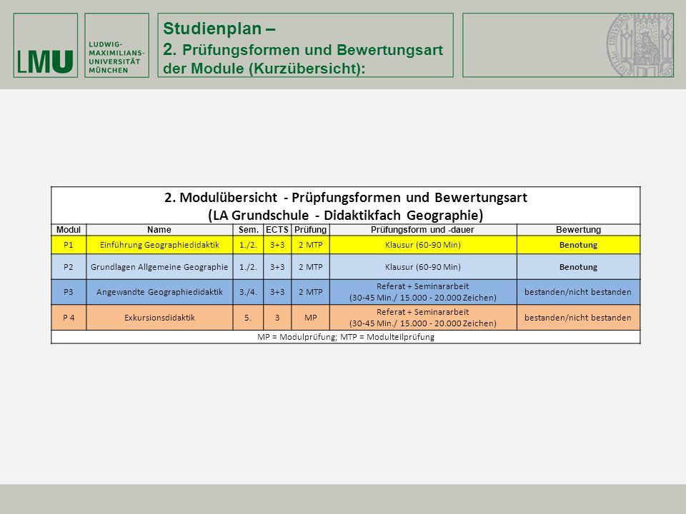 Studienplan – 2.Prüfungsformen und Bewertungsart der Module (Kurzübersicht): 2.