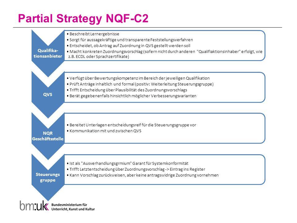 Partial Strategy NQF-C2 Qualifika- tionsanbieter Beschreibt Lernergebnisse Sorgt für aussagekräftige und transparente Feststellungsverfahren Entscheidet, ob Antrag auf Zuordnung in QVS gestellt werden soll Macht konkreten Zuordnungsvorschlag (sofern nicht durch anderen Qualifiaktionsinhaber erfolgt, wie z.B.