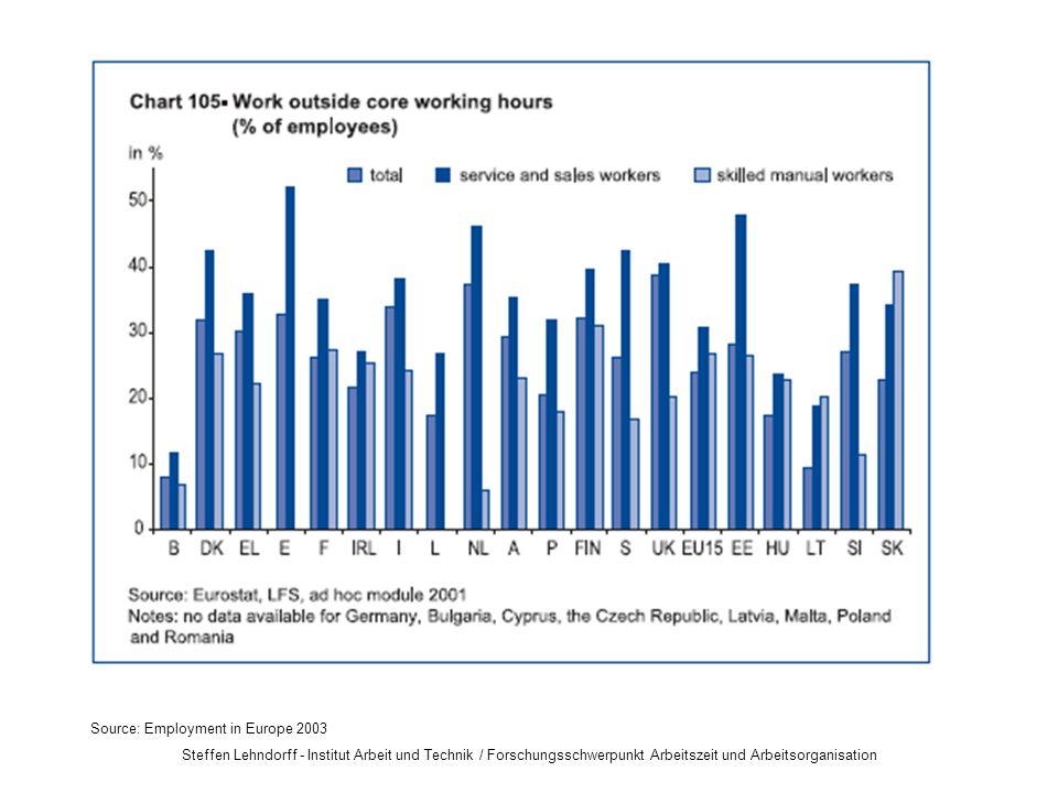 Steffen Lehndorff - Institut Arbeit und Technik / Forschungsschwerpunkt Arbeitszeit und Arbeitsorganisation Source: Employment in Europe 2003