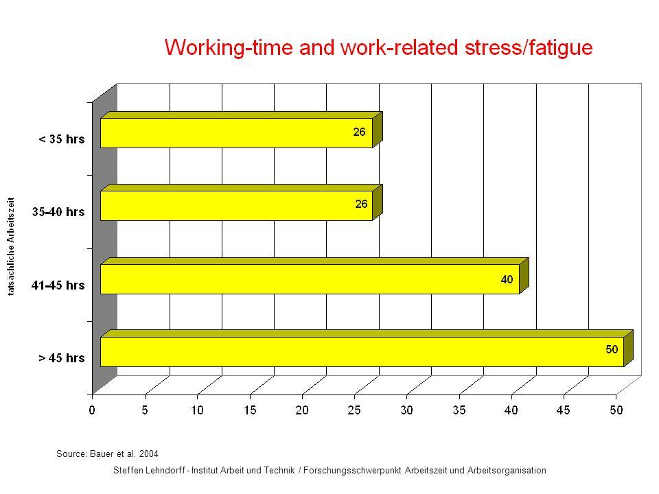 Steffen Lehndorff - Institut Arbeit und Technik / Forschungsschwerpunkt Arbeitszeit und Arbeitsorganisation Source: Bauer et al.