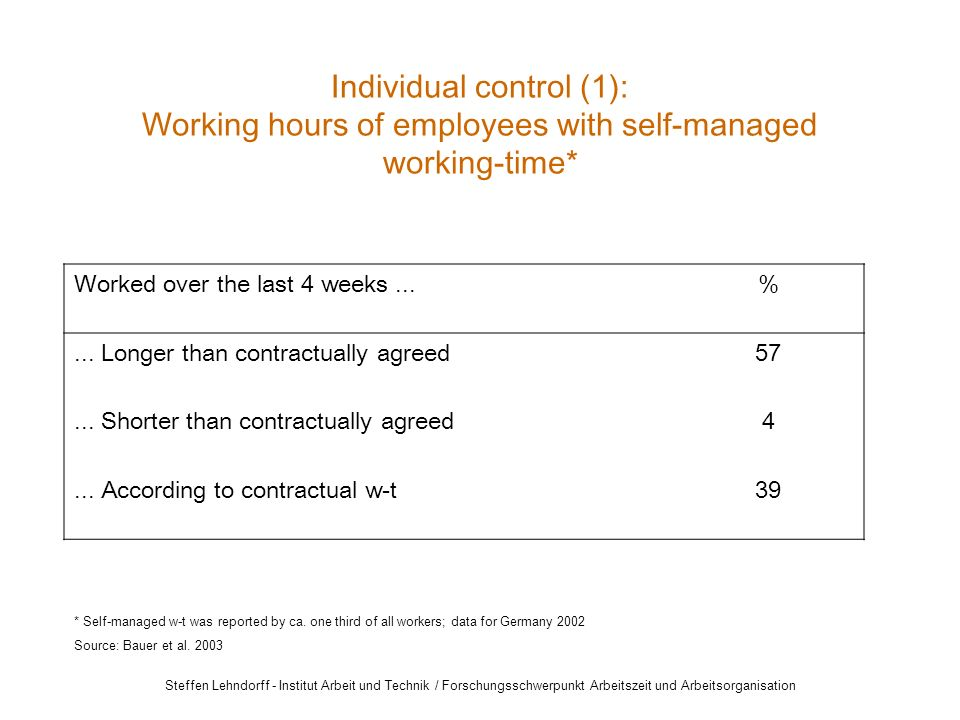Steffen Lehndorff - Institut Arbeit und Technik / Forschungsschwerpunkt Arbeitszeit und Arbeitsorganisation Individual control (1): Working hours of employees with self-managed working-time* Worked over the last 4 weeks...%...