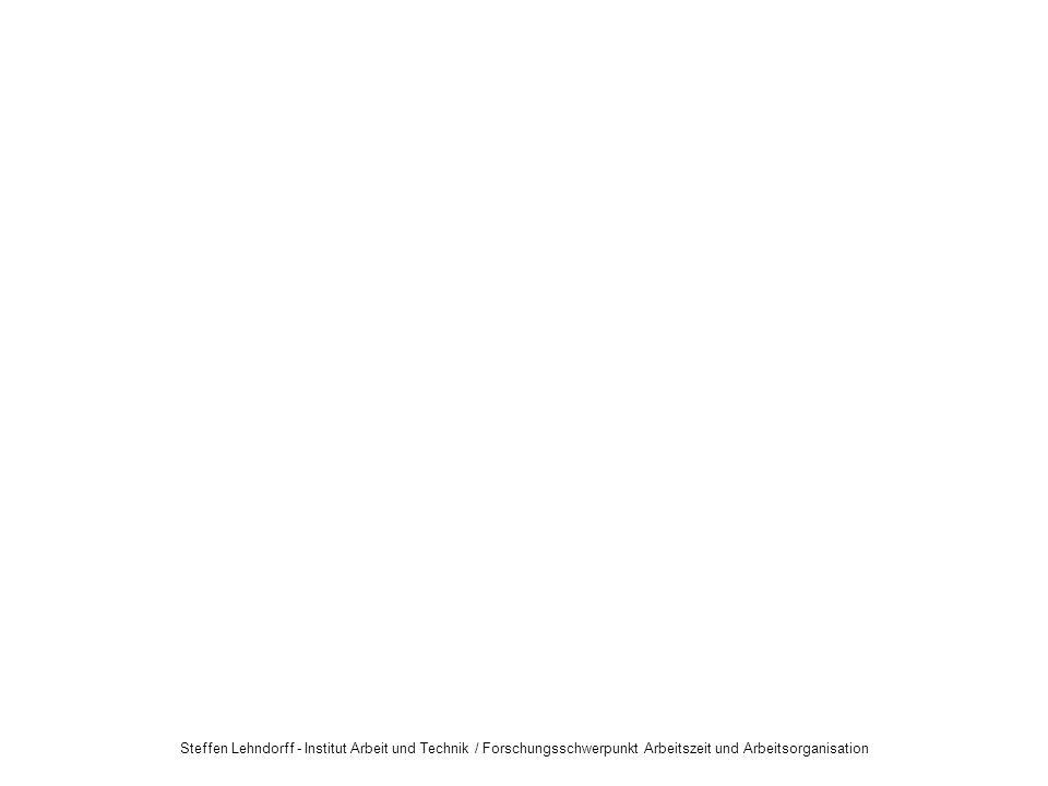 Steffen Lehndorff - Institut Arbeit und Technik / Forschungsschwerpunkt Arbeitszeit und Arbeitsorganisation