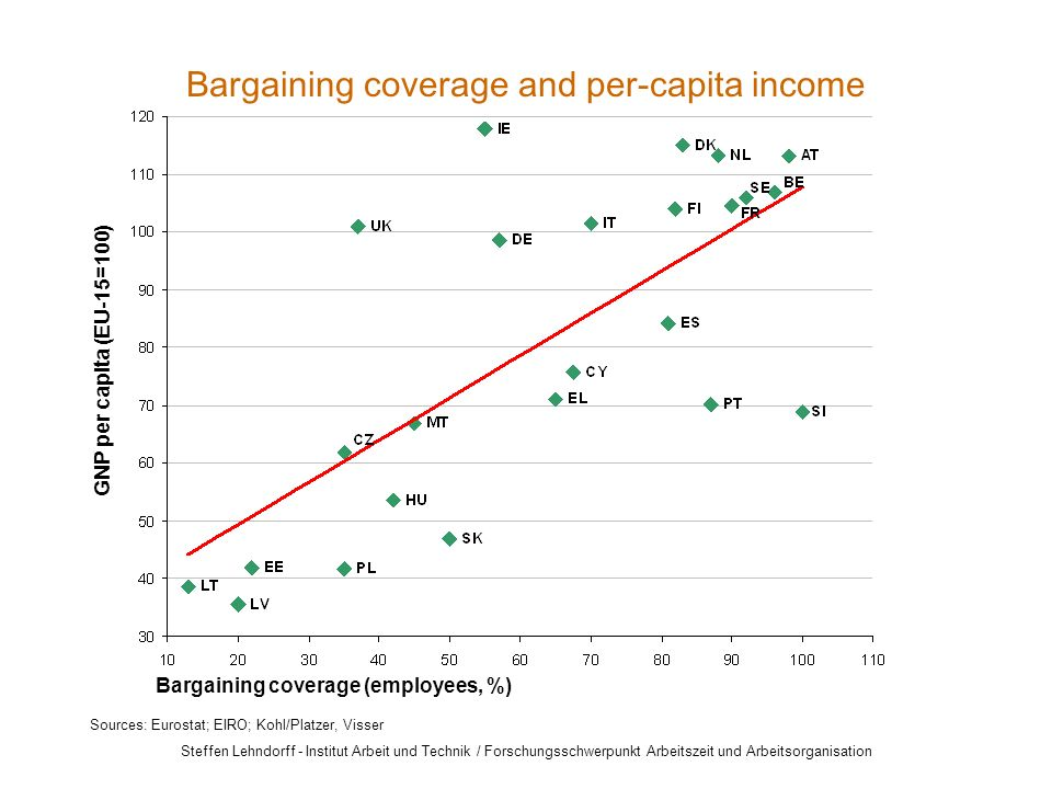 GNP per capita (EU-15=100) Sources: Eurostat; EIRO; Kohl/Platzer, Visser Bargaining coverage (employees, %) Bargaining coverage and per-capita income