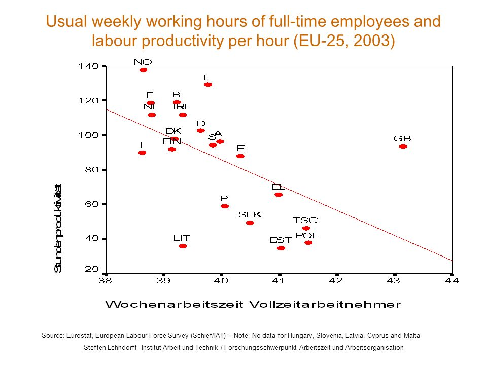 Steffen Lehndorff - Institut Arbeit und Technik / Forschungsschwerpunkt Arbeitszeit und Arbeitsorganisation Usual weekly working hours of full-time employees and labour productivity per hour (EU-25, 2003) Source: Eurostat, European Labour Force Survey (Schief/IAT) – Note: No data for Hungary, Slovenia, Latvia, Cyprus and Malta