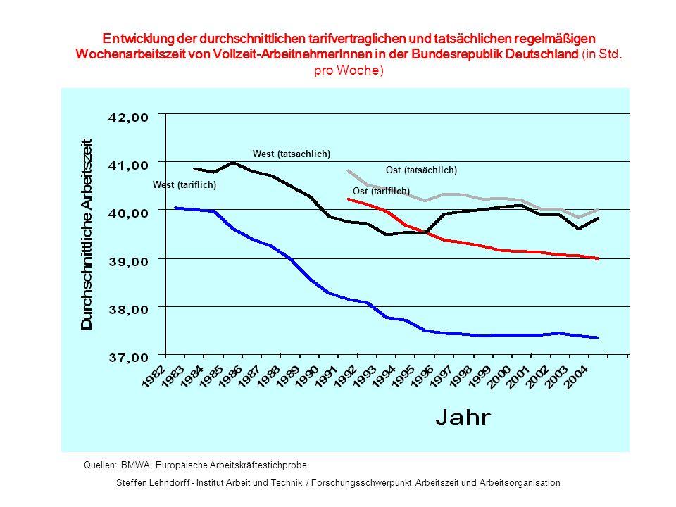 Steffen Lehndorff - Institut Arbeit und Technik / Forschungsschwerpunkt Arbeitszeit und Arbeitsorganisation Ost (tatsächlich) Ost (tariflich) West (tatsächlich) West (tariflich) Entwicklung der durchschnittlichen tarifvertraglichen und tatsächlichen regelmäßigen Wochenarbeitszeit von Vollzeit-ArbeitnehmerInnen in der Bundesrepublik Deutschland (in Std.