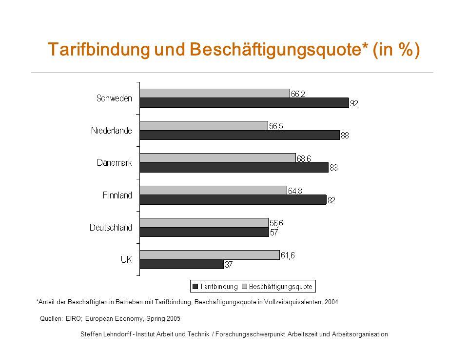 Steffen Lehndorff - Institut Arbeit und Technik / Forschungsschwerpunkt Arbeitszeit und Arbeitsorganisation Tarifbindung und Beschäftigungsquote* (in %) *Anteil der Beschäftigten in Betrieben mit Tarifbindung; Beschäftigungsquote in Vollzeitäquivalenten; 2004 Quellen: EIRO; European Economy, Spring 2005