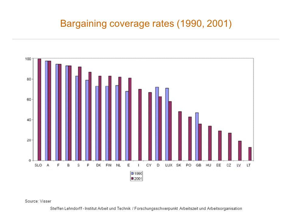Steffen Lehndorff - Institut Arbeit und Technik / Forschungsschwerpunkt Arbeitszeit und Arbeitsorganisation Source: Visser Bargaining coverage rates (1990, 2001)