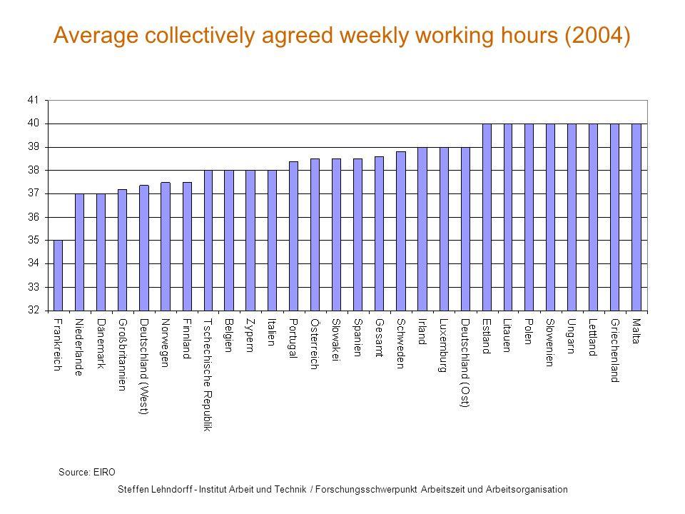 Steffen Lehndorff - Institut Arbeit und Technik / Forschungsschwerpunkt Arbeitszeit und Arbeitsorganisation Average collectively agreed weekly working hours (2004) Source: EIRO