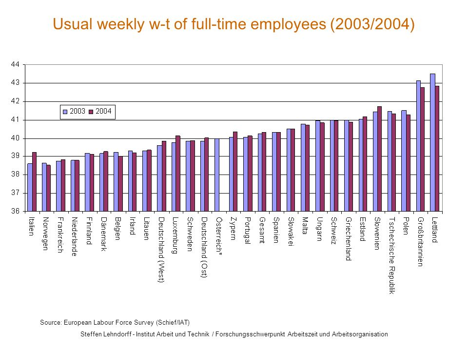Steffen Lehndorff - Institut Arbeit und Technik / Forschungsschwerpunkt Arbeitszeit und Arbeitsorganisation Usual weekly w-t of full-time employees (2003/2004) Source: European Labour Force Survey (Schief/IAT)