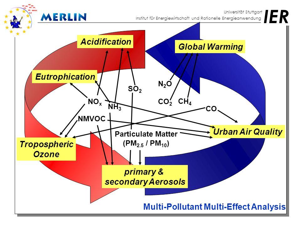 IER Universität Stuttgart Institut für Energiewirtschaft und Rationelle Energieanwendung Model results (IVa): Optimisation example for 4 pollutants UK Italy Germany France