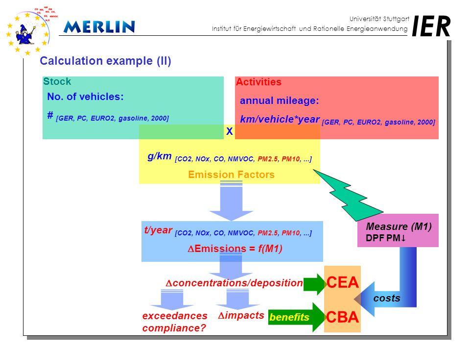 IER Universität Stuttgart Institut für Energiewirtschaft und Rationelle Energieanwendung Calculation example (III) Stock Activities Emission Factors  Emissions = f(M1,M2) X No.