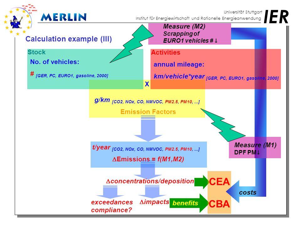 IER Universität Stuttgart Institut für Energiewirtschaft und Rationelle Energieanwendung Model results (IIa): Acid-Deposition [mg/m 2 ] 2010 CLE (2003 met) S-Deposition (-50% NO x -50% SO 2 )  S-Deposition (-50% NO x -50% SO 2 )