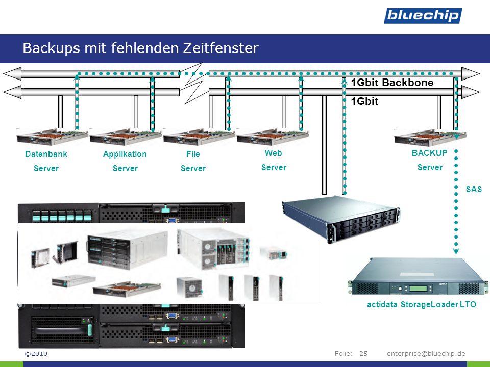 Folie:enterprise©bluechip.de25 Backups mit fehlenden Zeitfenster ©2010 1Gbit Datenbank Server Applikation Server File Server Web Server BACKUP Server