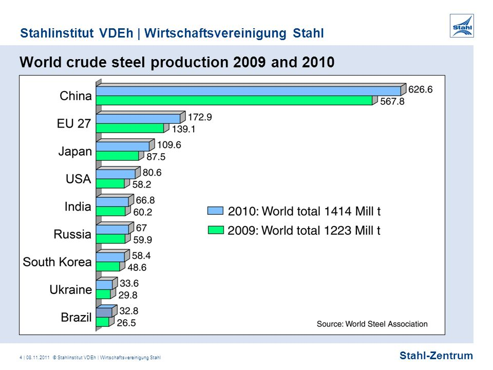Stahl-Zentrum Stahlinstitut VDEh | Wirtschaftsvereinigung Stahl 4 | 08.11.2011 © Stahlinstitut VDEh | Wirtschaftsvereinigung Stahl World crude steel production 2009 and 2010