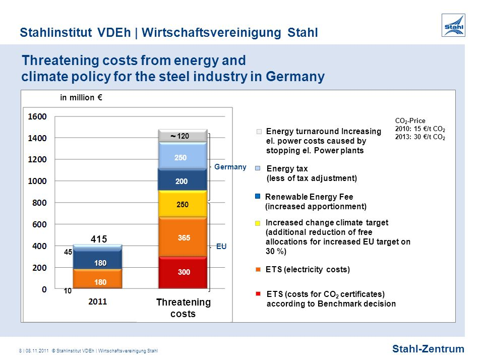 Stahl-Zentrum Stahlinstitut VDEh | Wirtschaftsvereinigung Stahl 9 | 08.11.2011 © Stahlinstitut VDEh | Wirtschaftsvereinigung Stahl Renewable Energy Law (EEG) – Payments for renewables and costs for steel industry: Massive increase already before the amendment.