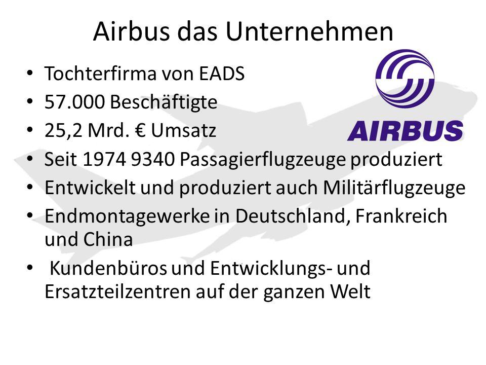 Airbus das Unternehmen Tochterfirma von EADS 57.000 Beschäftigte 25,2 Mrd. € Umsatz Seit 1974 9340 Passagierflugzeuge produziert Entwickelt und produz