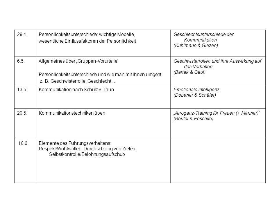 """17.6.Selbstmanagement und Positive Psychologie""""Wie wirkt sich positives Denken aus? (Felmet & Rolshausen) 24.6.Konflikte und ihre Bewältigung""""30 Minuten für wirkungsvolle Konfliktlösungen (Waldinger & Zimmermann) 1.7.Depression, Burnout und kurzer Abriss psychischer Störungen """"Burnout – eine Modekrankheit oder Realität? (Krämer & Sommer)"""